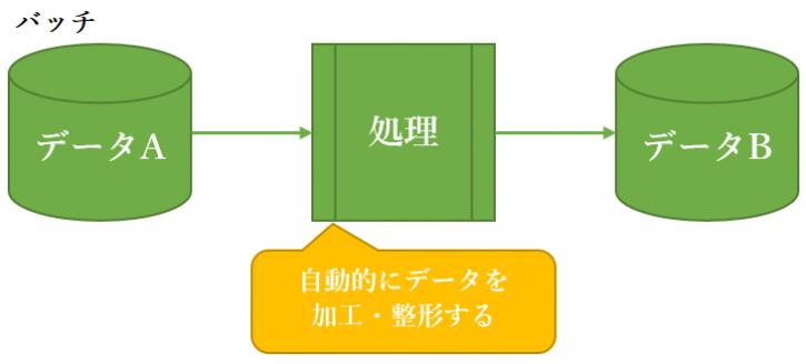 バッチ処理は自動的にデータの加工・編集を行う
