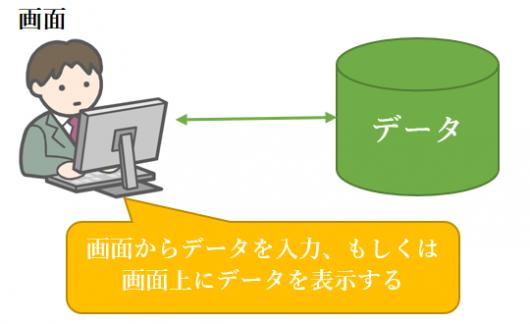 画面からデータを入力、もしくは画面上にデータを表示する