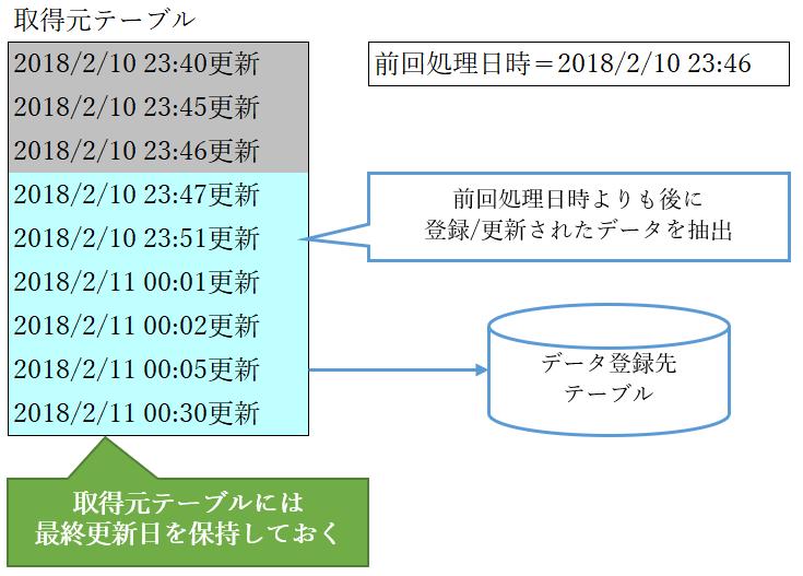 キー値による登録/更新の制御